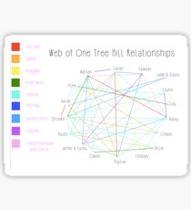 One Tree Hill - Web of Relationships Sticker
