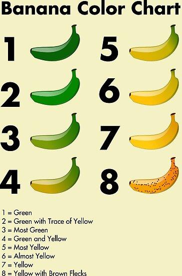 Bananen Farbkarte von EnjoyRiot