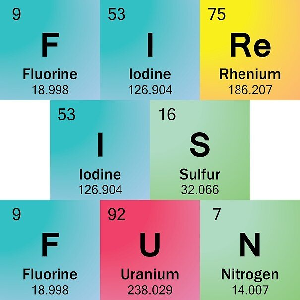 Fire Is Fun In Periodic Table Element Symbols By Sciencenotes