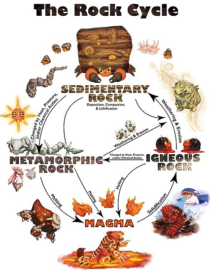 The rock cycle posters by ommanyte redbubble the rock cycle by ommanyte altavistaventures Choice Image