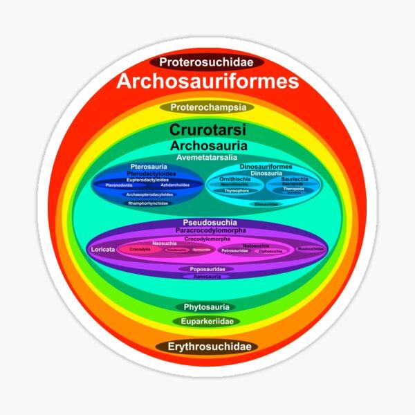 Archosauriformes Sticker