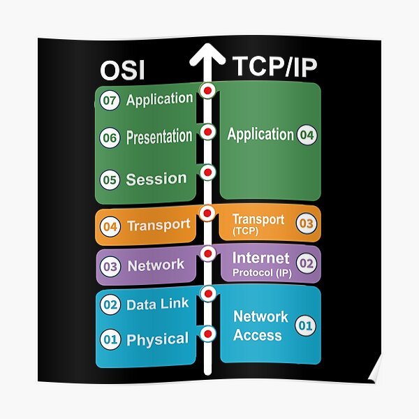Cyber security - Hacker Networking Skills - OSI Model vs TCP/IP Poster