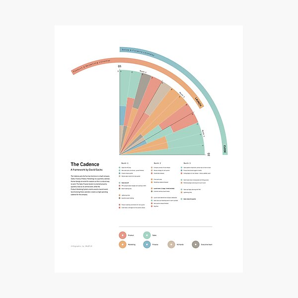 The Cadence; a startup framework – Infographic / bubblegum Photographic Print
