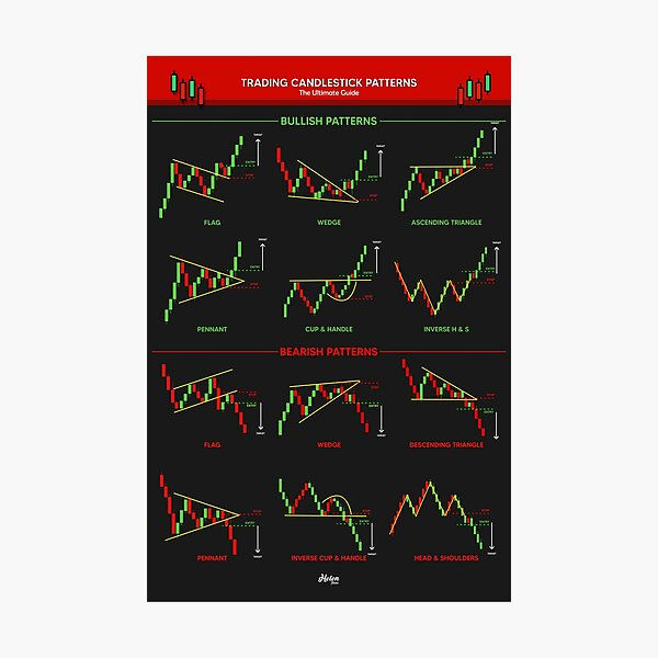 Candlestick Patterns For Traders | Ultimate Guide Poster Photographic Print