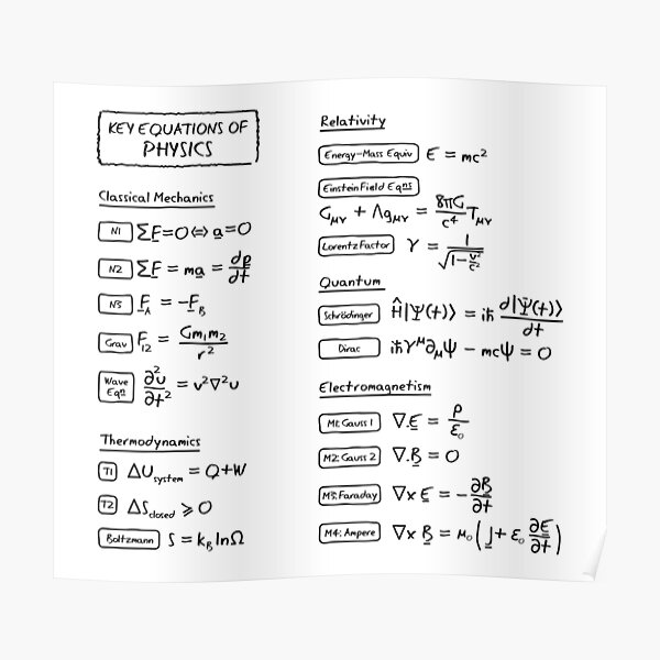 Key Equations of Physics Poster
