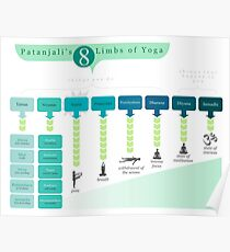 8 Limbs of Yoga Poster