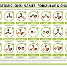A Guide to Common Polyatomic Ions by Compound Interest