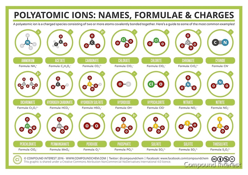 "A Guide To Common Polyatomic Ions"" Posters By Compound Interest"