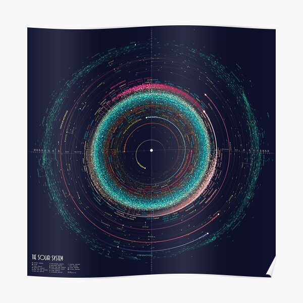 An Asteroid Map of the Solar System Poster
