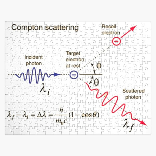 Compton Scattering - Incident Photon, Target Electron at Rest, Recoil Electron, Scattered Photon   Jigsaw Puzzle