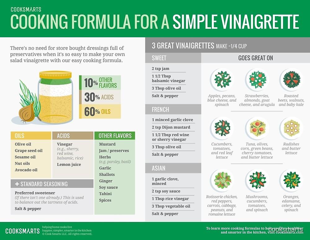 Cook Smarts' Simple Vinaigrette Cooking Formula by cooksmarts
