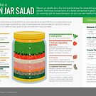 Cook Smarts' How to Make a Mason Jar Salad by cooksmarts