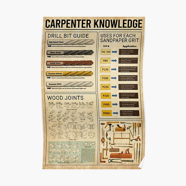 Carpenter knowledge  Poster
