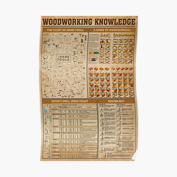 Carpenter woodworking knowledge  Poster