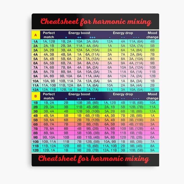 Harmonic Mixing Camelot Wheel-Cheatsheet for harmonic mixing-  - Camelot Wheel / Circle of Fifths.Camelot Wheel / Circle of Fifths Poster Metal Print