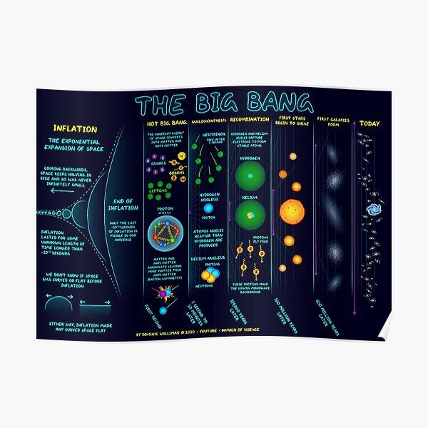 The Big Bang Poster Poster
