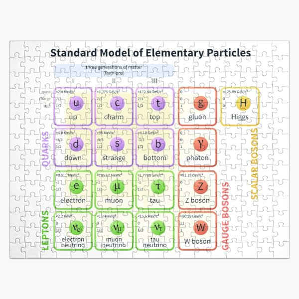 Standard Model Of Elementary Particles  #Quarks #Leptons #GaugeBosons #ScalarBosons Bosons Jigsaw Puzzle
