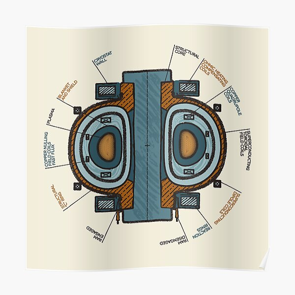 Schematic representation of a TOKAMAK, a thermonuclear reactor being developed to produce controlled fusion energy. Poster