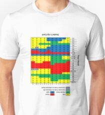 Wearable Blackjack Strategy Chart (upside down for your first-person viewing pleasure) T-Shirt