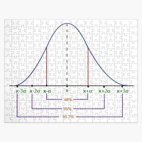 Normal Distribution Curve #Normal #Distribution #Curve #NormalDistributionCurve #NormalDistribution #Statistics, #text, #area, #illustration, #diagram, #decoration, #tent, #plot Jigsaw Puzzle