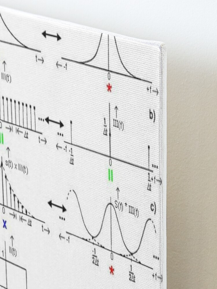Alternate view of #Discrete #Fourier #Transform. #Diagram, graph, formula, chalk out, illustration, physics, graph plot, symbol, guidance, draft, sketch, science, research, scientific experiment Mounted Print