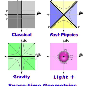 Space-time Geometries by visualphysics