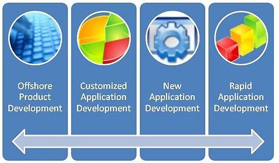Web Development Park Enterprises Solutions Provider in India by webdevelopmentp