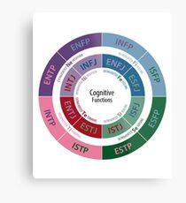 MBTI Cognitive Functions Diagram Metal Print