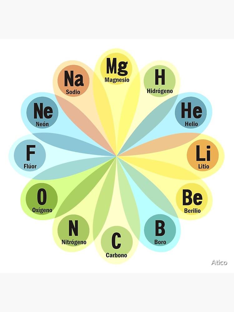 Elementos químicos de Atico