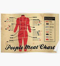 Menschen Fleisch-Diagramm Poster