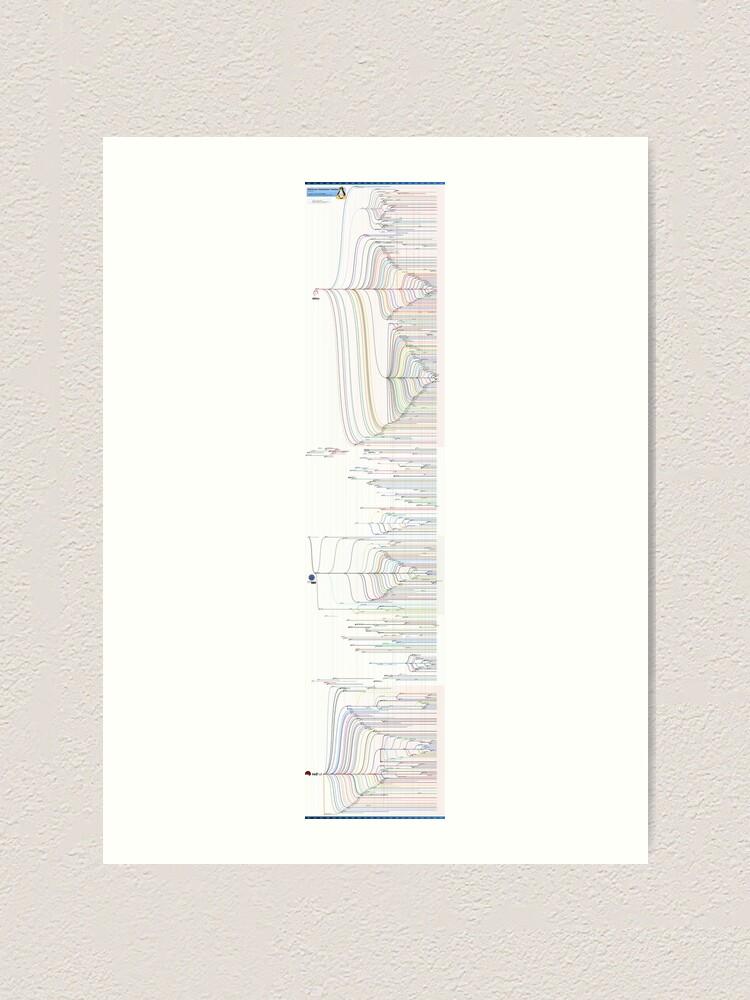 Alternate view of GNU/Linux Distribution Timeline (October 2012 edition) Art Print