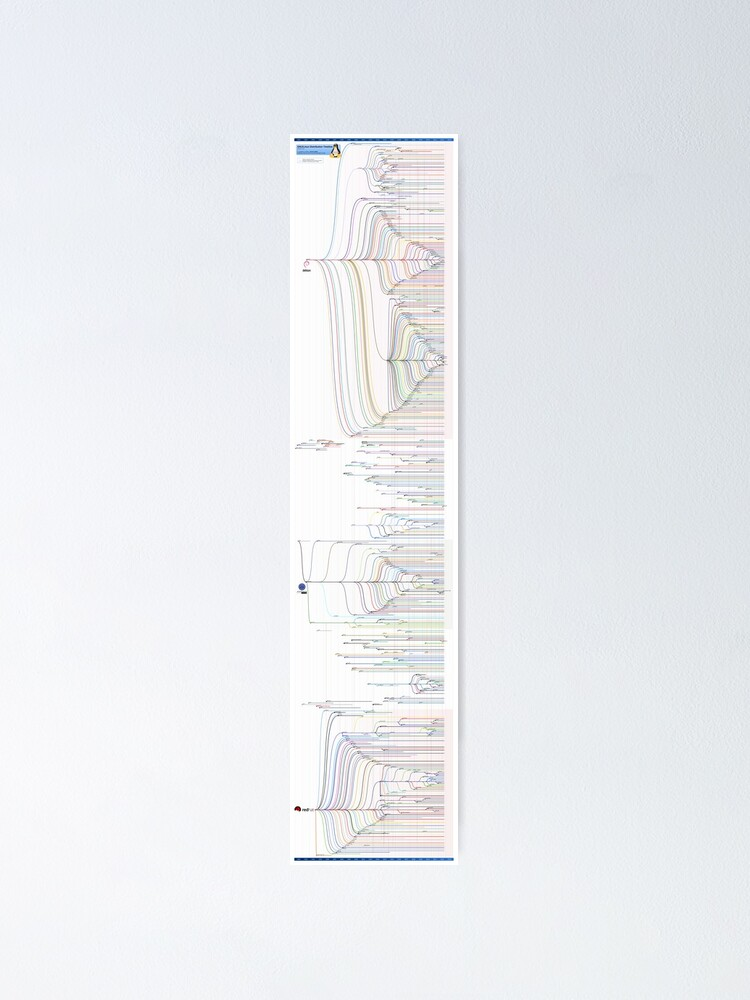 Alternate view of GNU/Linux Distribution Timeline (October 2012 edition) Poster