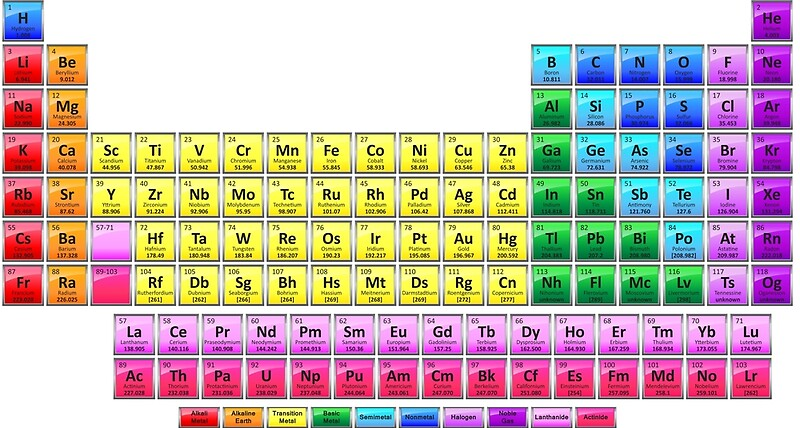 Shiny periodic table with 118 elements posters by for 118 elements of the periodic table