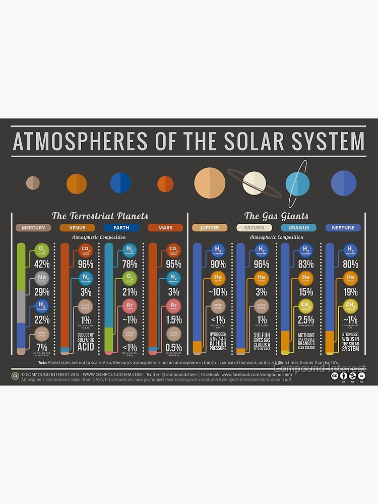 The Atmospheres of the Solar System by compoundchem