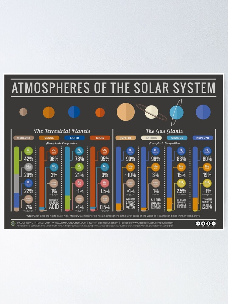 Alternate view of The Atmospheres of the Solar System Poster