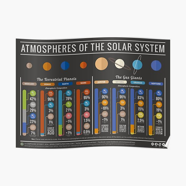The Atmospheres of the Solar System Poster