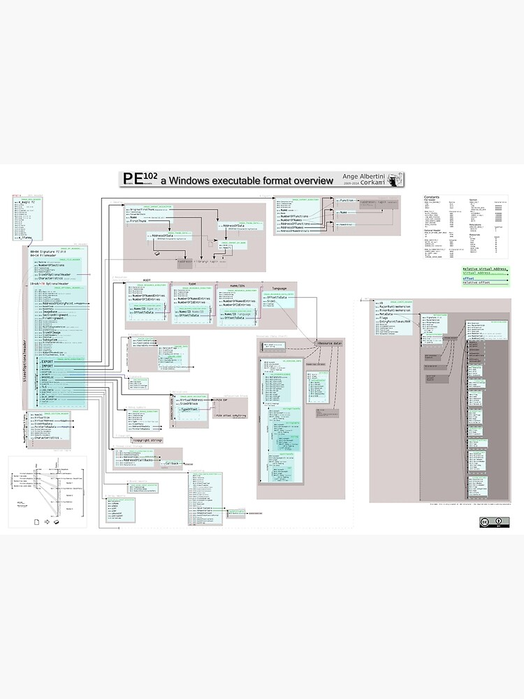 PE102 a Windows executable format overview by Ange4771