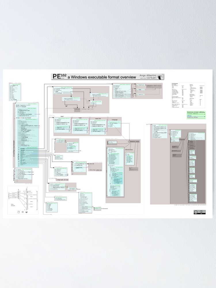 Alternate view of PE102 a Windows executable format overview Poster