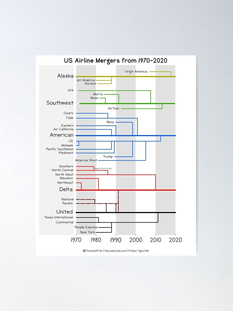 Alternate view of Airline Mergers Poster