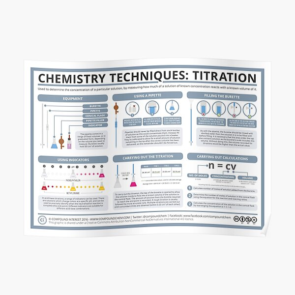 Chemistry Techniques – Titration Poster