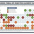 The Periodic Table of Rejected Elements by Compound Interest