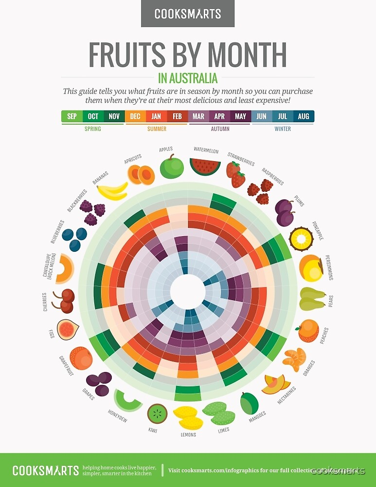 Cook Smarts' Fruits by the Month Guide (Australia) by cooksmarts