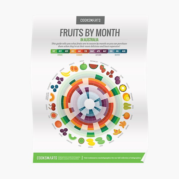 Cook Smarts' Fruits by the Month Guide (Australia) Poster