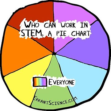 Who can do science Pie Chart by ErrantScience