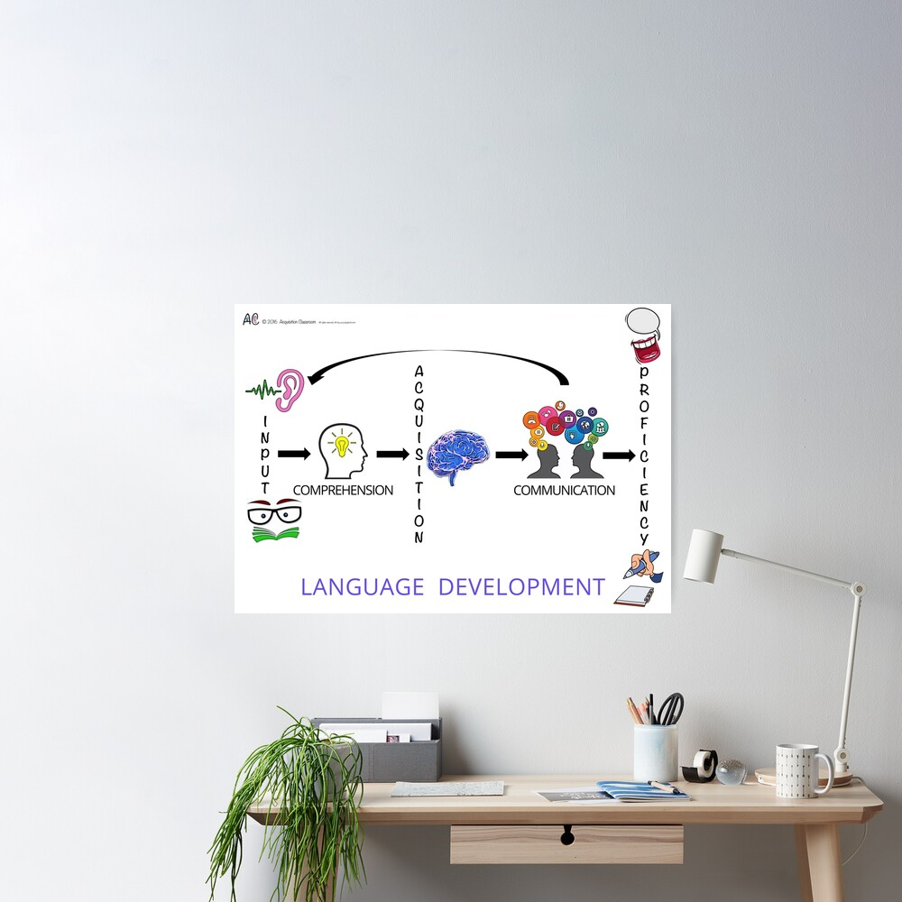 Language Development Poster