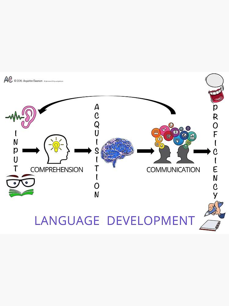 Language Development by hermorazan