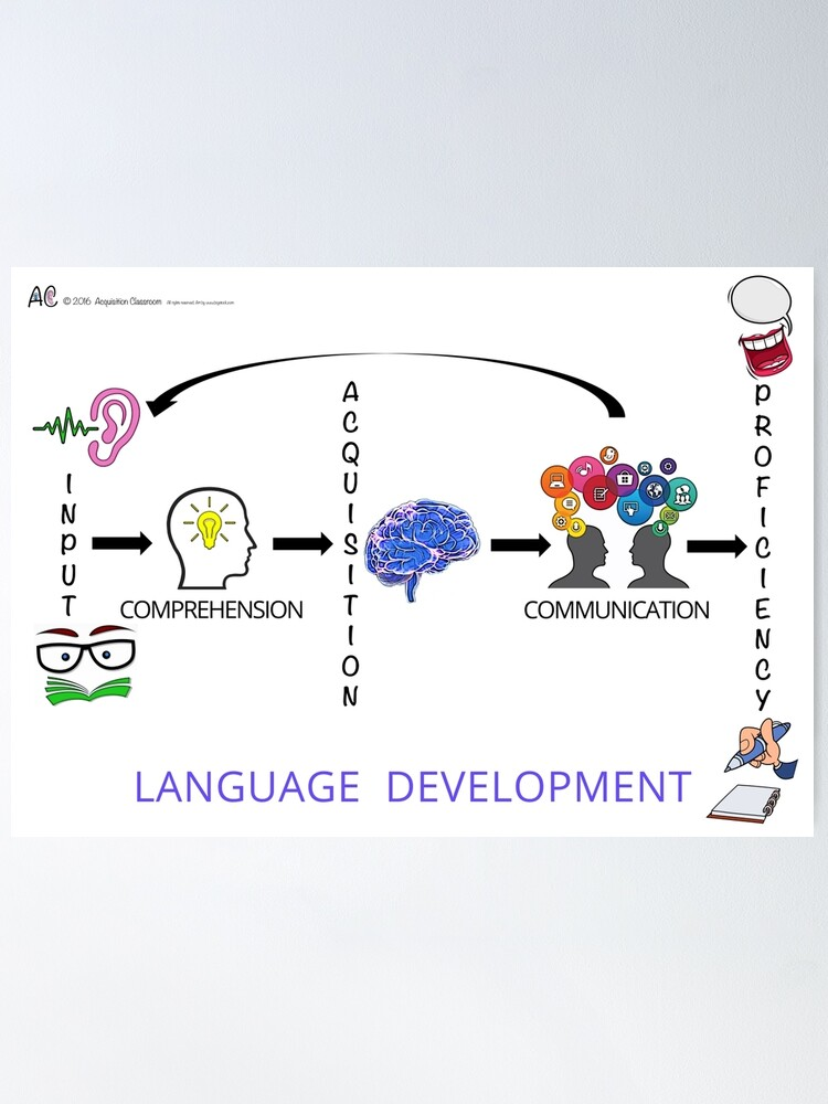 Alternate view of Language Development Poster