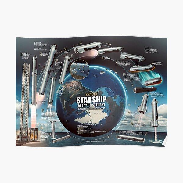 SpaceX Starship Orbital Test Flight infographic Poster