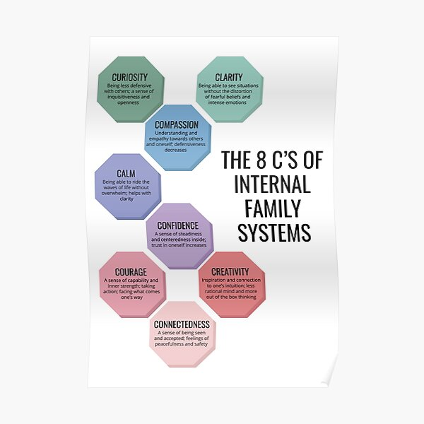 8 C's of Internal Family Systems IFS Therapy Office Poster Psychotherapy Print Poster