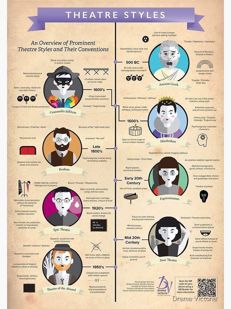 Theatre Styles Infographic Poster by dramavictoria
